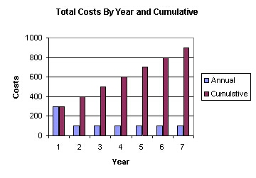 Figure 7 - Total displacement sensor lifetime costs can exceed the initial purchase price.